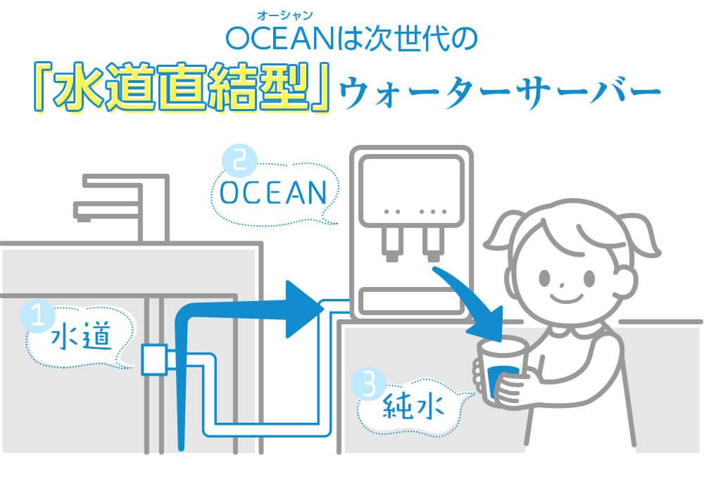 オーシャン(OCEAN)ウォーターサーバー 仕組み